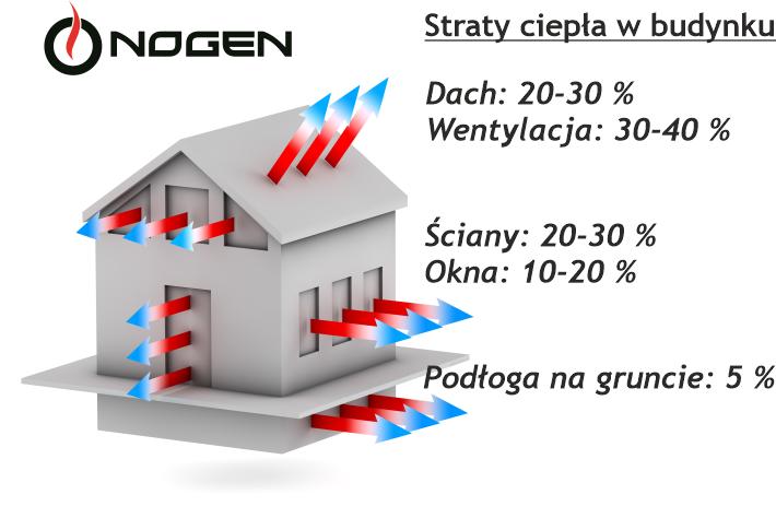 Obrazek posiada pusty atrybut alt; plik o nazwie NOGEN-Straty-ciepla-w-budynkach.png